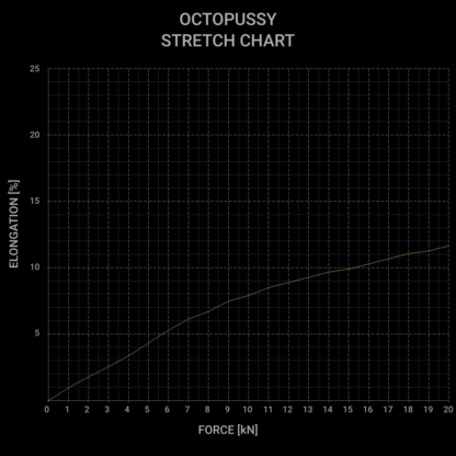 Octopussy stretch chart