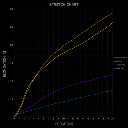 Webbing stretch chart